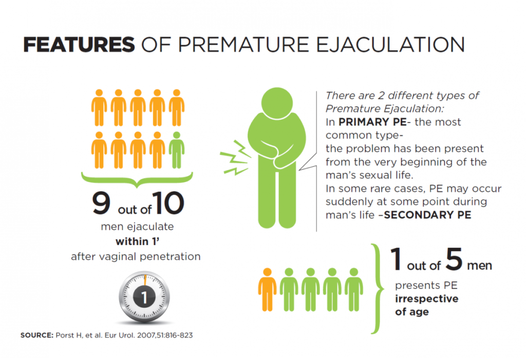 Features Of Premature Ejacluation